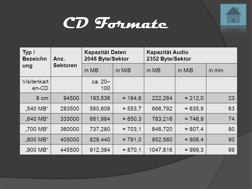 CD Formate Typ / Bezeichn ung Anz. Sektoren Kapazität Daten 2048 Byte/Sektor Kapazität Audio 2352 Byte/Sektor in MBin MiBin MBin MiBin min Visitenkart