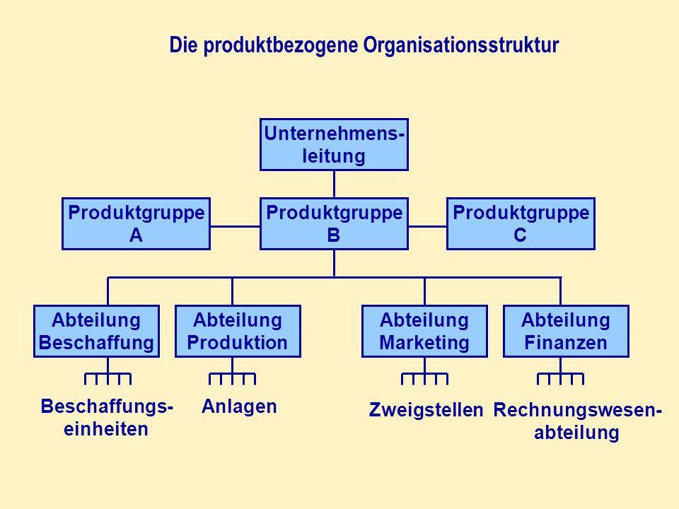 Die produktbezogene Organisationsstruktur Unternehmens- leitung Produktgruppe A Produktgruppe C Produktgruppe B Abteilung Beschaffung Abteilung Produk