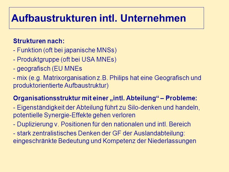 Aufbaustrukturen intl. Unternehmen Strukturen nach: - Funktion (oft bei japanische MNSs) - Produktgruppe (oft bei USA MNEs) - geografisch (EU MNEs - m