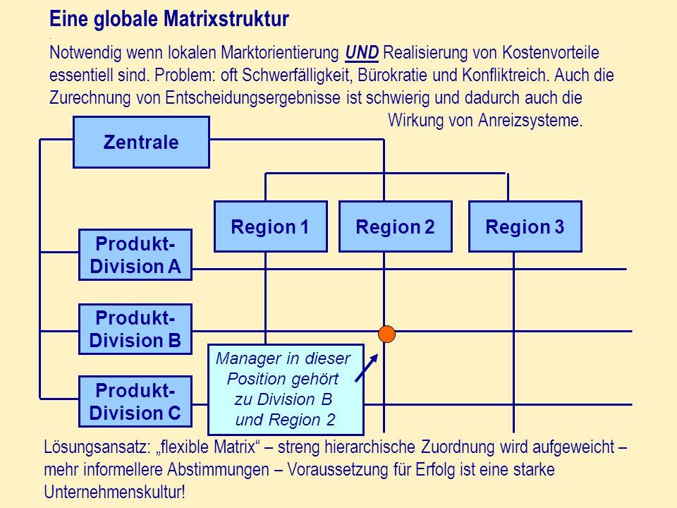Eine globale Matrixstruktur. Notwendig wenn lokalen Marktorientierung UND Realisierung von Kostenvorteile essentiell sind. Problem: oft Schwerfälligke