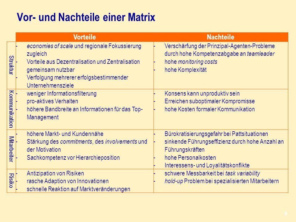 Vor- und Nachteile einer Matrix VorteileNachteile Struktur - economies of scale und regionale Fokussierung zugleich -Vorteile aus Dezentralisation und