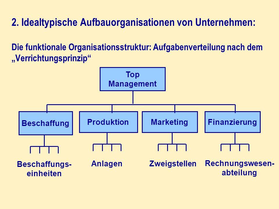 """2. Idealtypische Aufbauorganisationen von Unternehmen: Die funktionale Organisationsstruktur: Aufgabenverteilung nach dem """"Verrichtungsprinzip"""" Top Ma"""