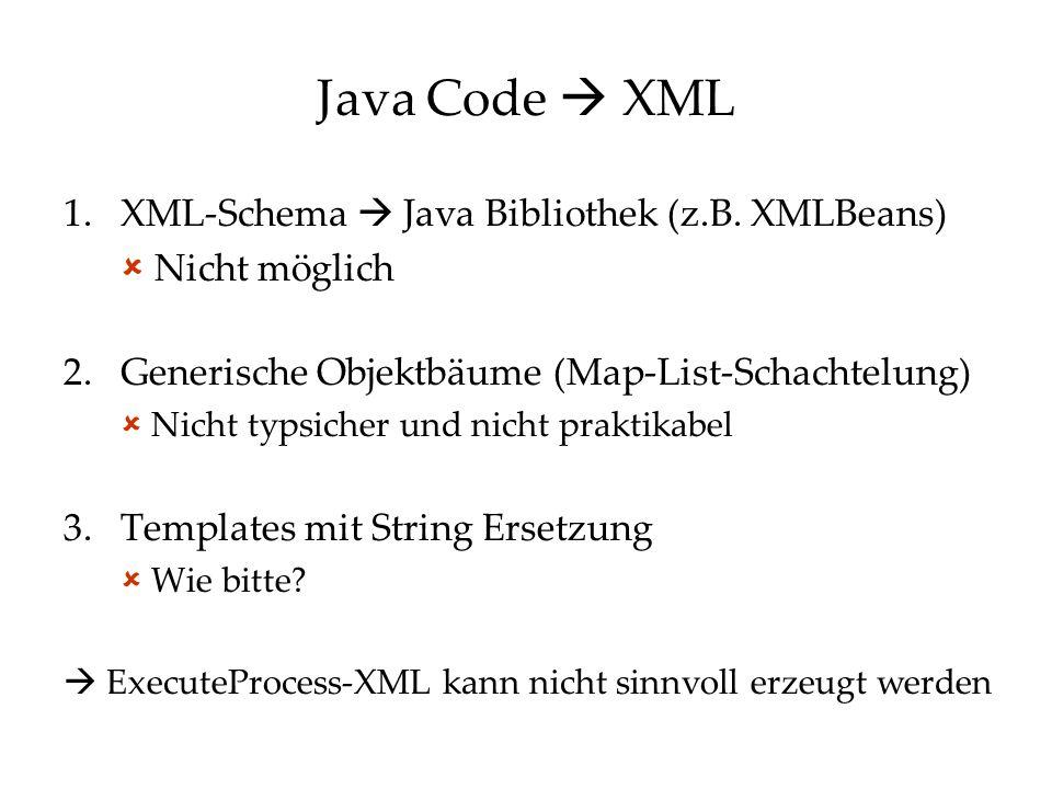 Java Code  XML 1.XML-Schema  Java Bibliothek (z.B. XMLBeans)  Nicht möglich 2.Generische Objektbäume (Map-List-Schachtelung)  Nicht typsicher und