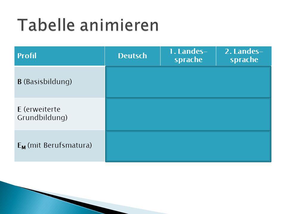 ProfilDeutsch 1. Landes- sprache 2. Landes- sprache B (Basisbildung)ja nein E (erweiterte Grundbildung) ja E M (mit Berufsmatura)ja