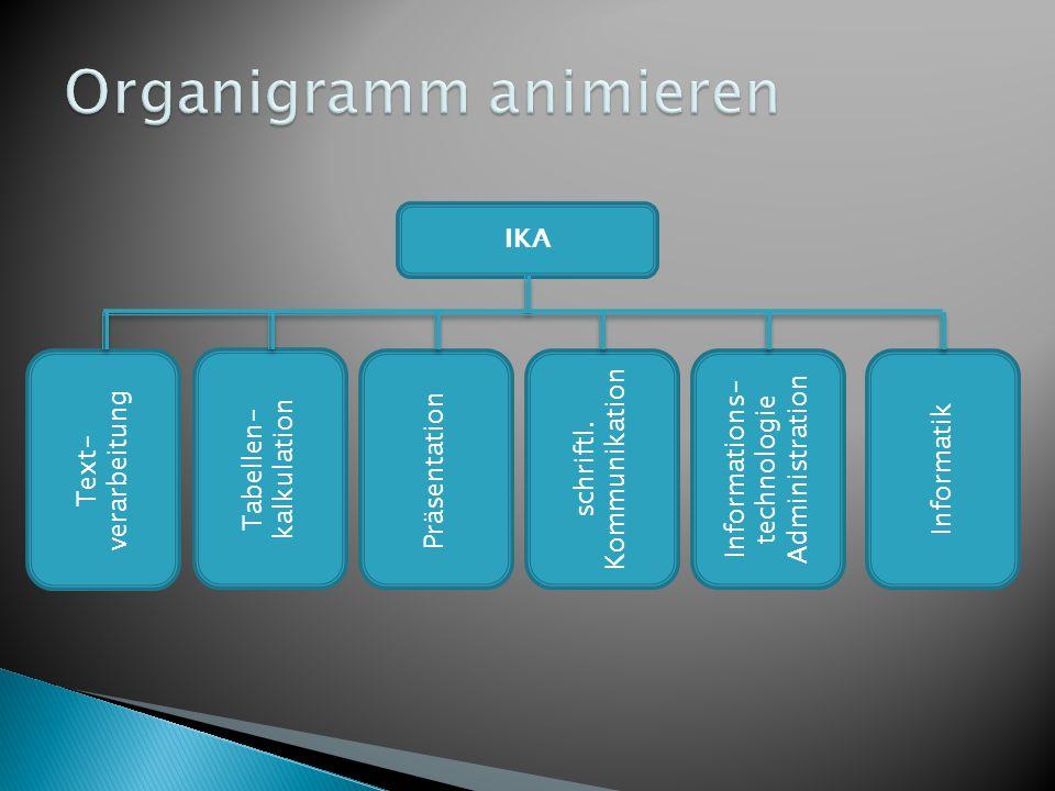 IKA Text- verarbeitung Tabellen- kalkulation Präsentation schriftl. Kommunikation Informations- technologie Administration Informatik
