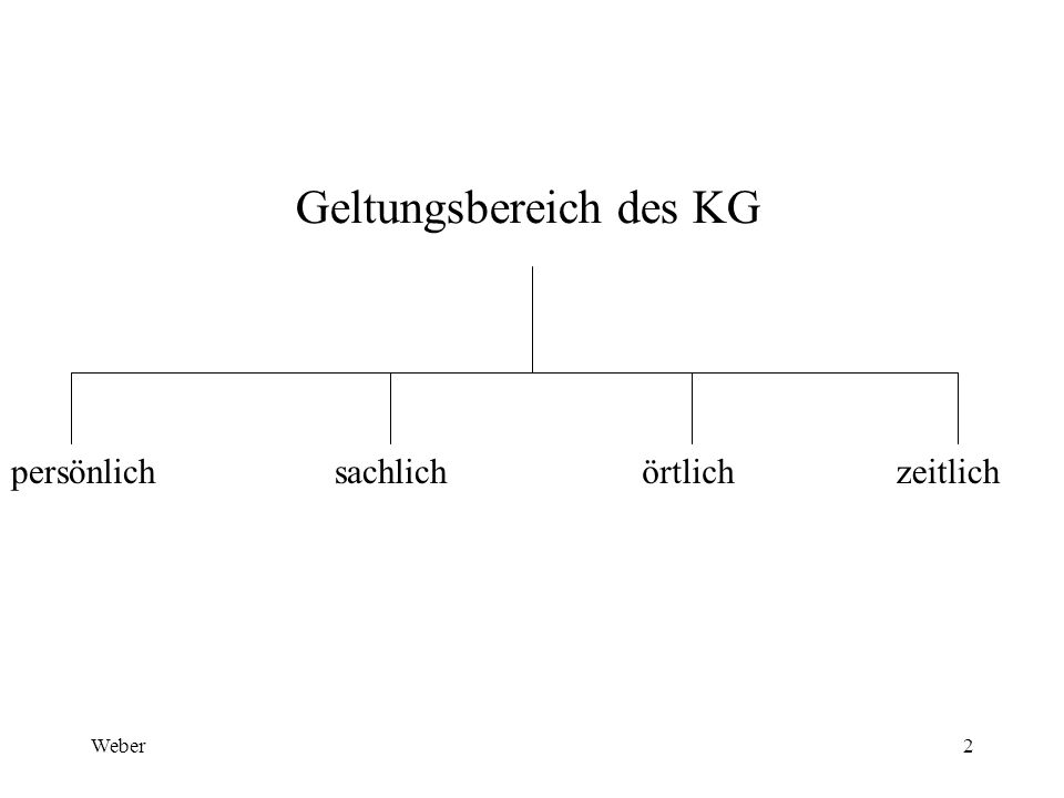 Weber2 Geltungsbereich des KG persönlichsachlichörtlichzeitlich
