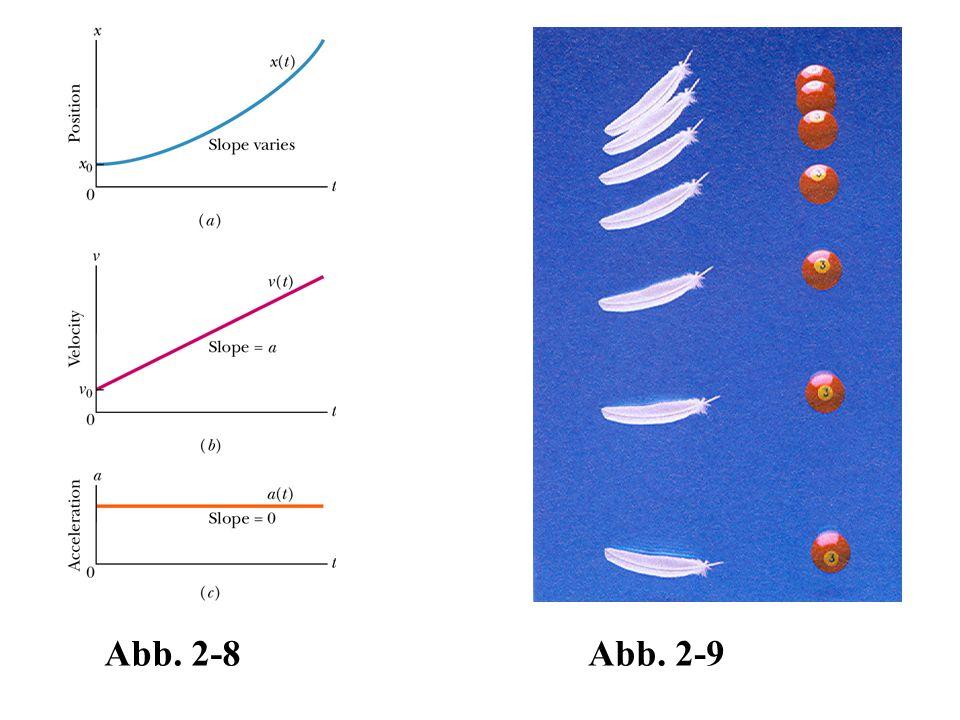 Abb. 2-8Abb. 2-9