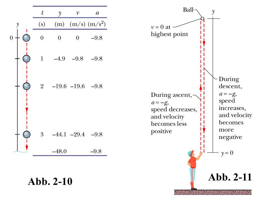 Abb. 2-10 Abb. 2-11