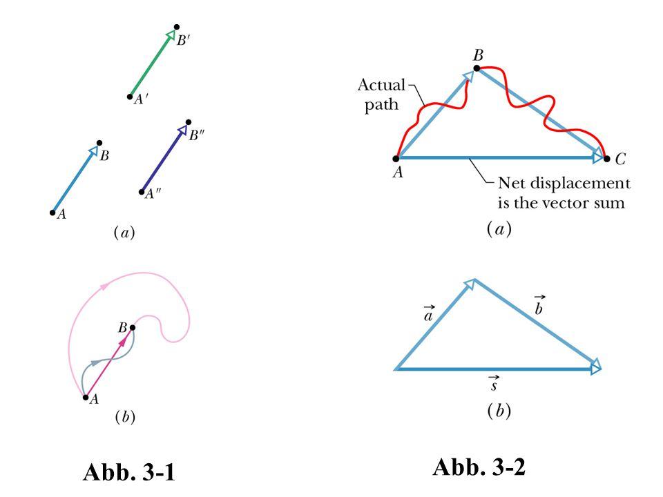 Abb. 3-2 Abb. 3-1