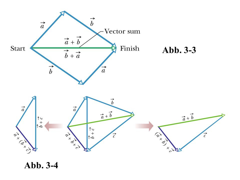 Abb. 3-4 Abb. 3-3