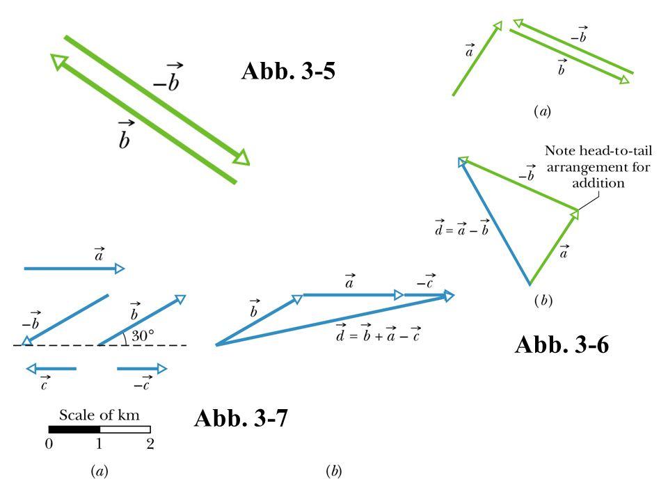 Abb. 3-7 Abb. 3-6 Abb. 3-5