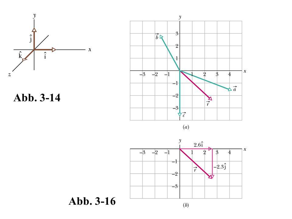 Abb. 3-14 Abb. 3-16