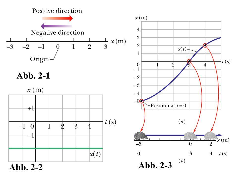 Abb. 2-1 Abb. 2-2 Abb. 2-3