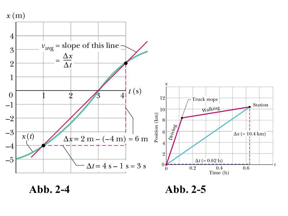 Abb. 2-4Abb. 2-5