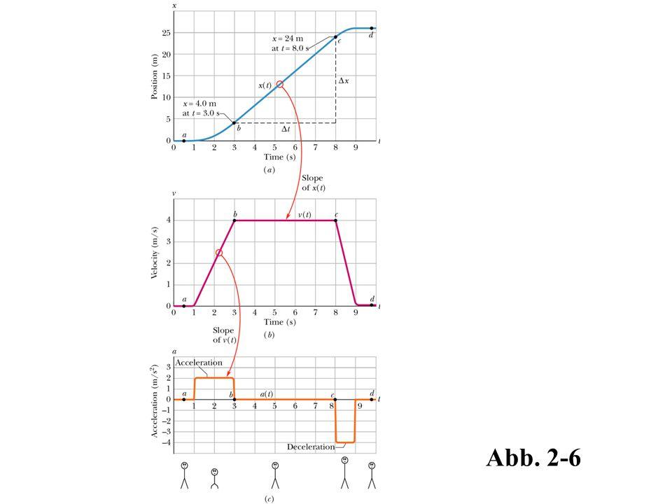 Abb. 2-6