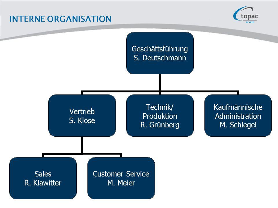 INTERNE ORGANISATION Geschäftsführung S. Deutschmann Vertrieb S. Klose Sales R. Klawitter Customer Service M. Meier Technik/ Produktion R. Grünberg Ka