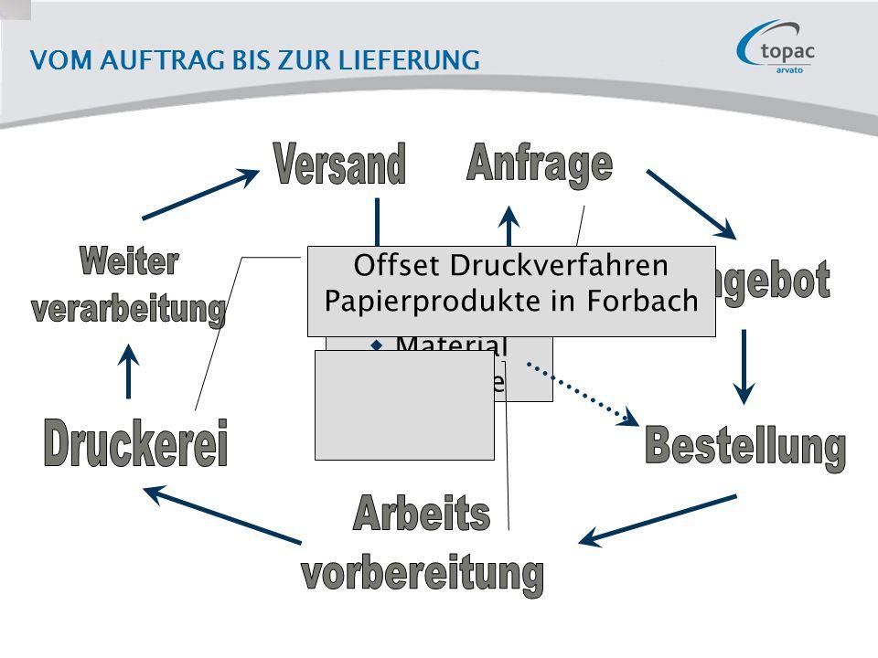 VOM AUFTRAG BIS ZUR LIEFERUNG  Produkt  Farbigkeit  Material  Auflage Offset Druckverfahren Papierprodukte in Forbach