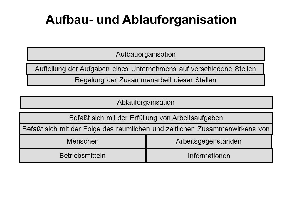 Aufbau- und Ablauforganisation Aufbauorganisation Aufteilung der Aufgaben eines Unternehmens auf verschiedene Stellen Regelung der Zusammenarbeit dies