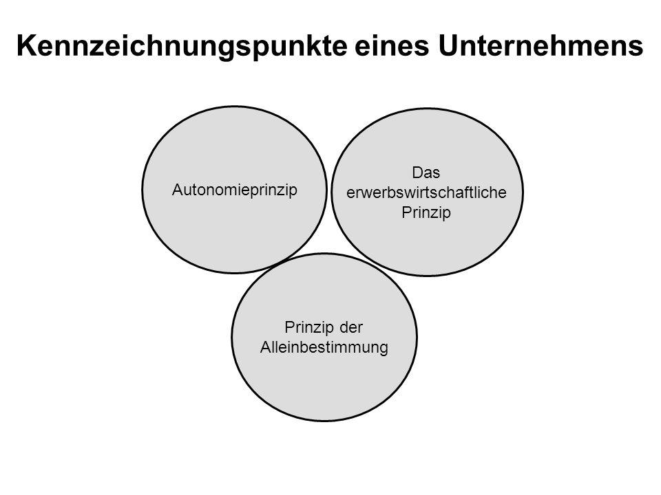 Kennzeichnungspunkte eines Unternehmens Autonomieprinzip Prinzip der Alleinbestimmung Das erwerbswirtschaftliche Prinzip