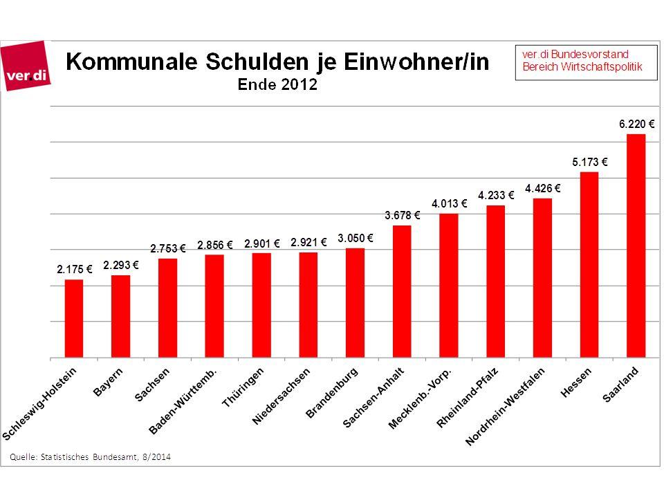 Steuerausfälle Gemeinden 2000 – 2013: Über 50 Mrd. Euro