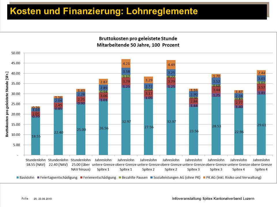 Folie Kosten und Finanzierung: Lohnreglemente 25, 23.06.2015 Infoveranstaltung Spitex Kantonalverband Luzern