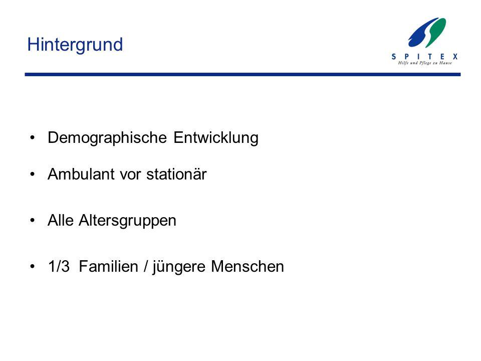 Hintergrund Demographische Entwicklung Ambulant vor stationär Alle Altersgruppen 1/3 Familien / jüngere Menschen