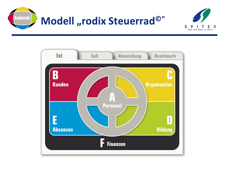 """Modell """"rodix Steuerrad ©"""