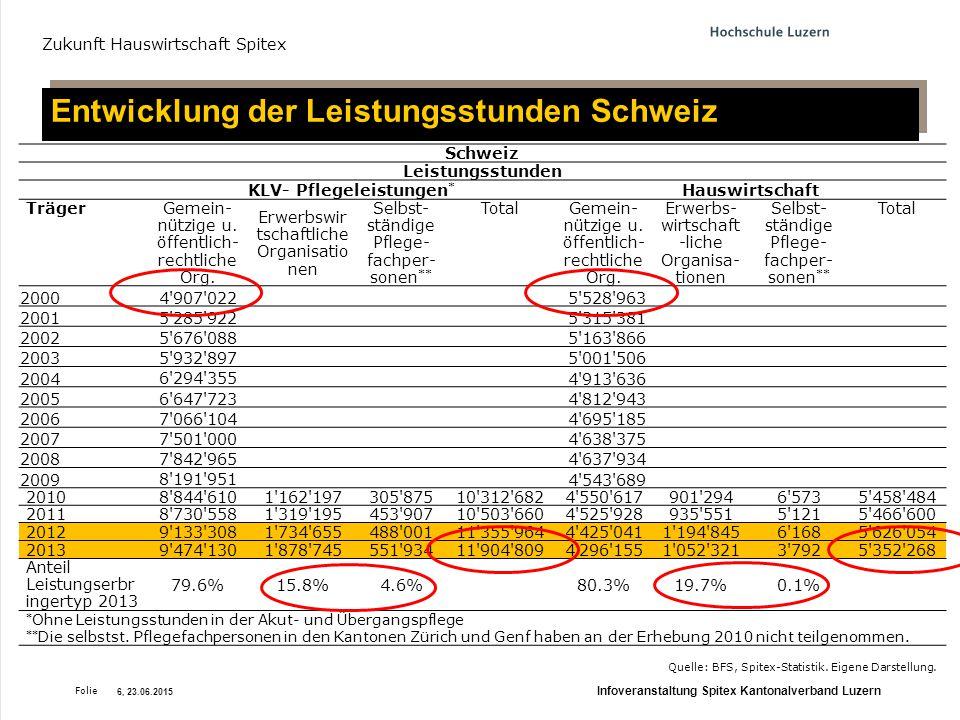 Folie Entwicklung der Leistungsstunden Schweiz Zukunft Hauswirtschaft Spitex Quelle: BFS, Spitex-Statistik.