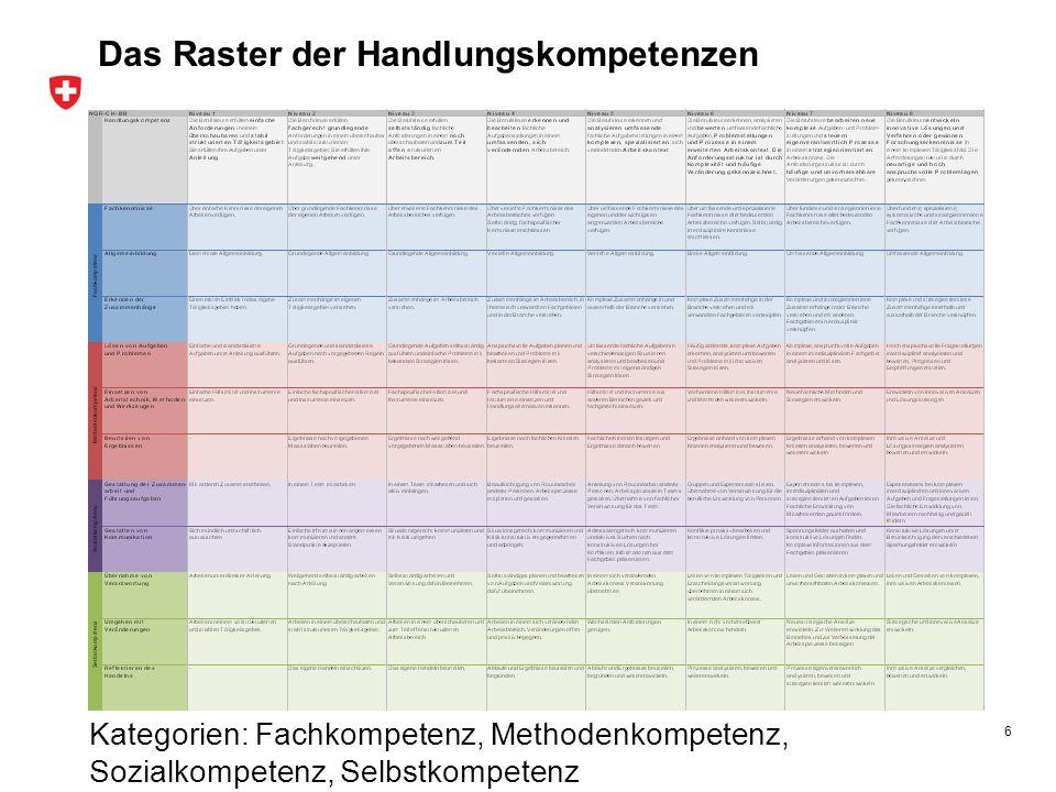 6 Kategorien: Fachkompetenz, Methodenkompetenz, Sozialkompetenz, Selbstkompetenz Das Raster der Handlungskompetenzen