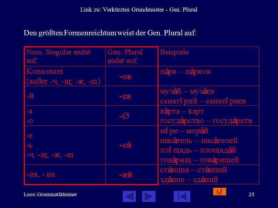 Loos: Grammatiktrainer25 Link zu: Verkürztes Grundmuster - Gen. Plural Den größten Formenreichtum weist der Gen. Plural auf:
