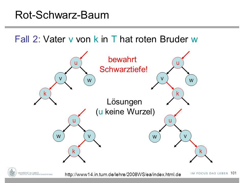 101 Rot-Schwarz-Baum Fall 2: Vater v von k in T hat roten Bruder w u v k w u v k w u v k w u wv k Lösungen (u keine Wurzel) bewahrt Schwarztiefe.