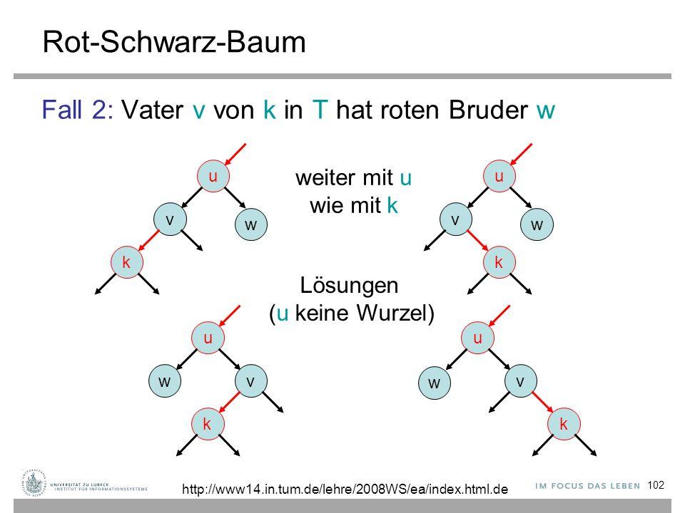 102 Rot-Schwarz-Baum Fall 2: Vater v von k in T hat roten Bruder w u v k w u v k w u v k w u wv k weiter mit u wie mit k Lösungen (u keine Wurzel) http://www14.in.tum.de/lehre/2008WS/ea/index.html.de