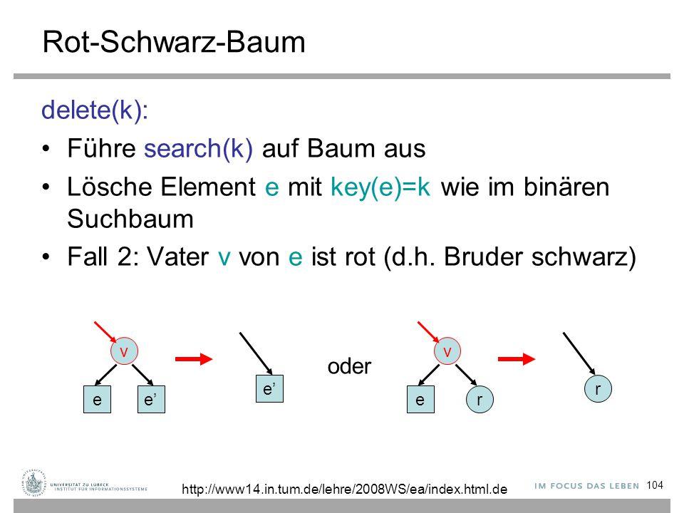 104 Rot-Schwarz-Baum delete(k): Führe search(k) auf Baum aus Lösche Element e mit key(e)=k wie im binären Suchbaum Fall 2: Vater v von e ist rot (d.h.