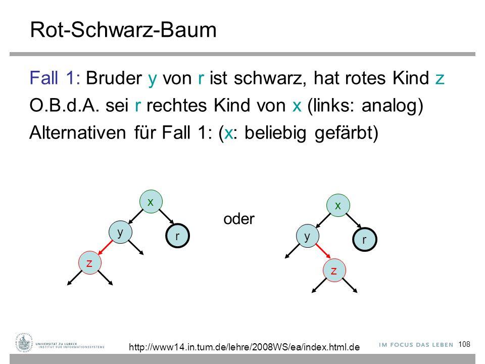 108 Rot-Schwarz-Baum Fall 1: Bruder y von r ist schwarz, hat rotes Kind z O.B.d.A. sei r rechtes Kind von x (links: analog) Alternativen für Fall 1: (