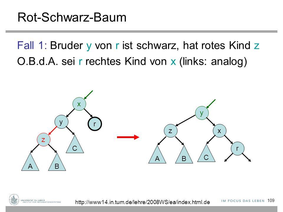 109 Rot-Schwarz-Baum Fall 1: Bruder y von r ist schwarz, hat rotes Kind z O.B.d.A. sei r rechtes Kind von x (links: analog) x y z r AB C y x r z AB C