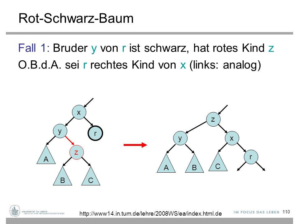 110 Rot-Schwarz-Baum Fall 1: Bruder y von r ist schwarz, hat rotes Kind z O.B.d.A. sei r rechtes Kind von x (links: analog) z x r y AB C x y z r A BC
