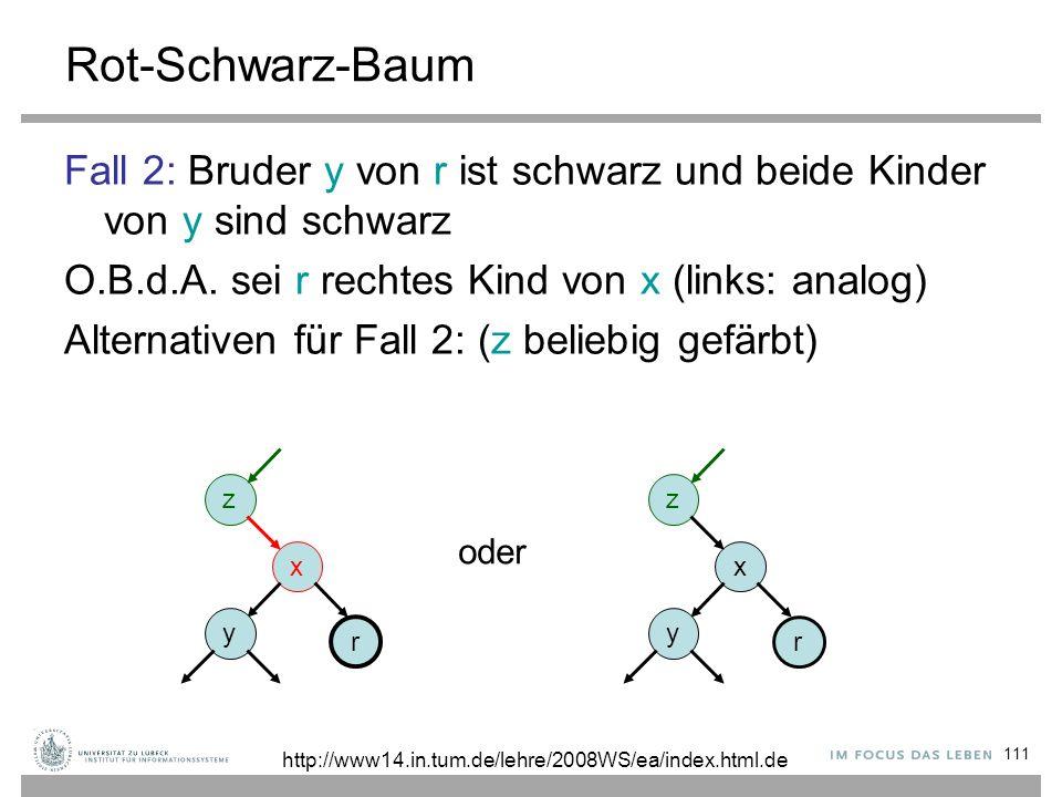 111 Rot-Schwarz-Baum Fall 2: Bruder y von r ist schwarz und beide Kinder von y sind schwarz O.B.d.A. sei r rechtes Kind von x (links: analog) Alternat