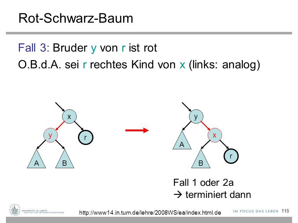 115 Rot-Schwarz-Baum Fall 3: Bruder y von r ist rot O.B.d.A. sei r rechtes Kind von x (links: analog) x y r x y r AB A B Fall 1 oder 2a  terminiert d