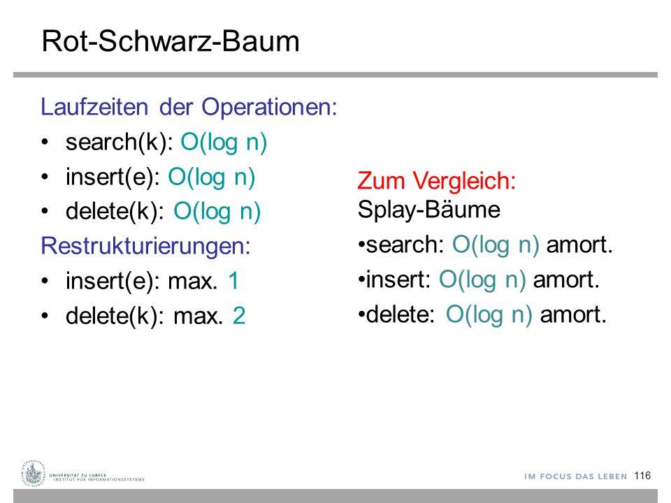 116 Rot-Schwarz-Baum Laufzeiten der Operationen: search(k): O(log n) insert(e): O(log n) delete(k): O(log n) Restrukturierungen: insert(e): max. 1 del