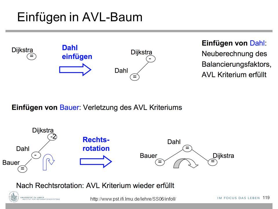 Einfügen in AVL-Baum 119 http://www.pst.ifi.lmu.de/lehre/SS06/infoII/