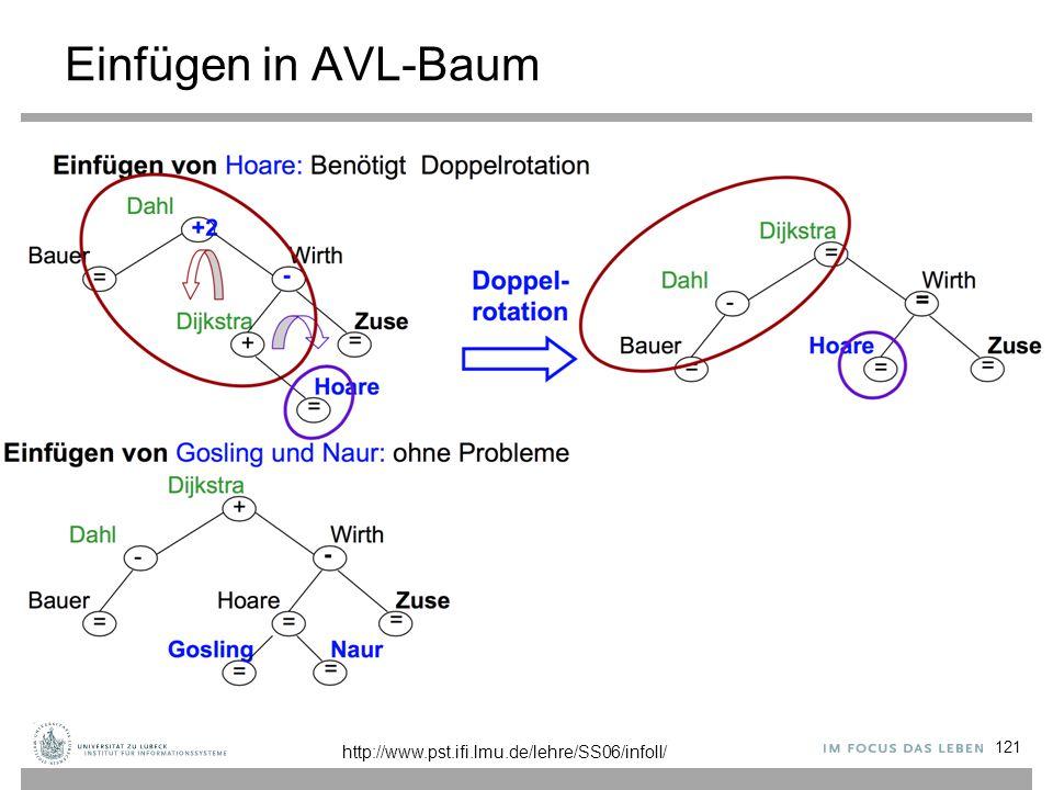 Einfügen in AVL-Baum 121 http://www.pst.ifi.lmu.de/lehre/SS06/infoII/