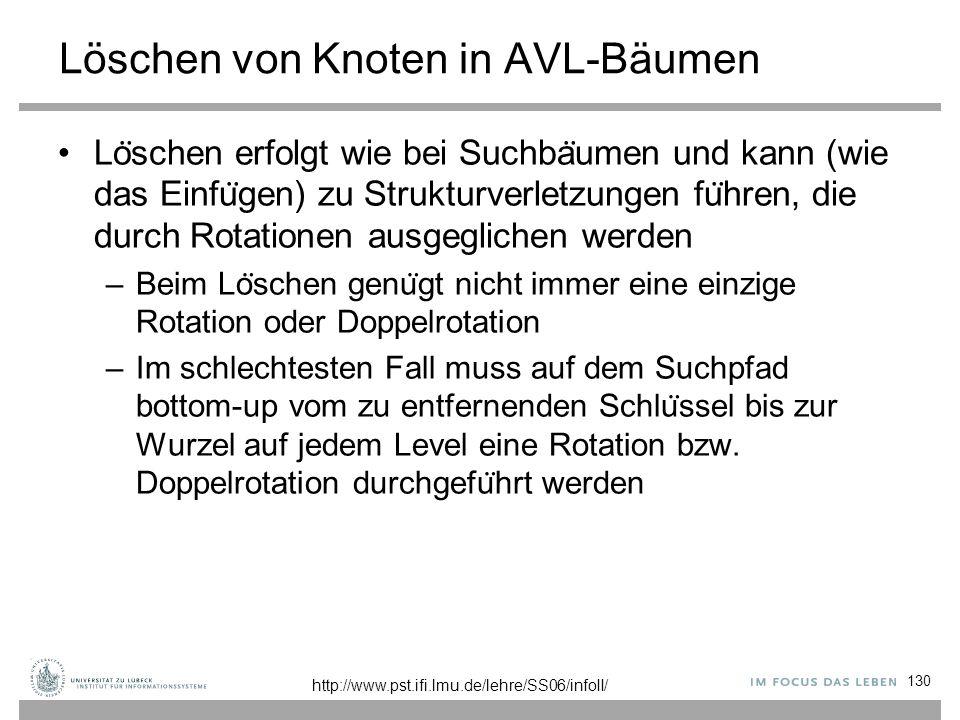 Löschen von Knoten in AVL-Bäumen 130 Lo ̈ schen erfolgt wie bei Suchba ̈ umen und kann (wie das Einfu ̈ gen) zu Strukturverletzungen fu ̈ hren, die du