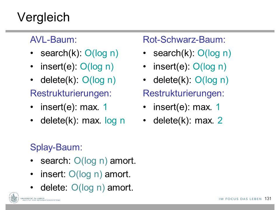 131 Vergleich Rot-Schwarz-Baum: search(k): O(log n) insert(e): O(log n) delete(k): O(log n) Restrukturierungen: insert(e): max. 1 delete(k): max. 2 AV