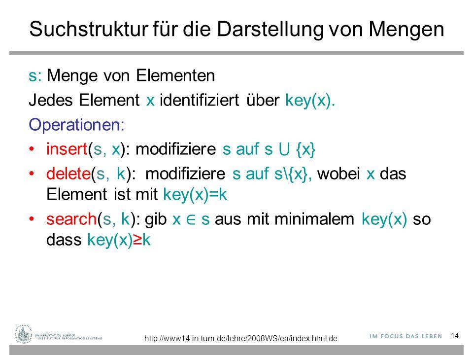 14 Suchstruktur für die Darstellung von Mengen s: Menge von Elementen Jedes Element x identifiziert über key(x). Operationen: insert(s, x): modifizier