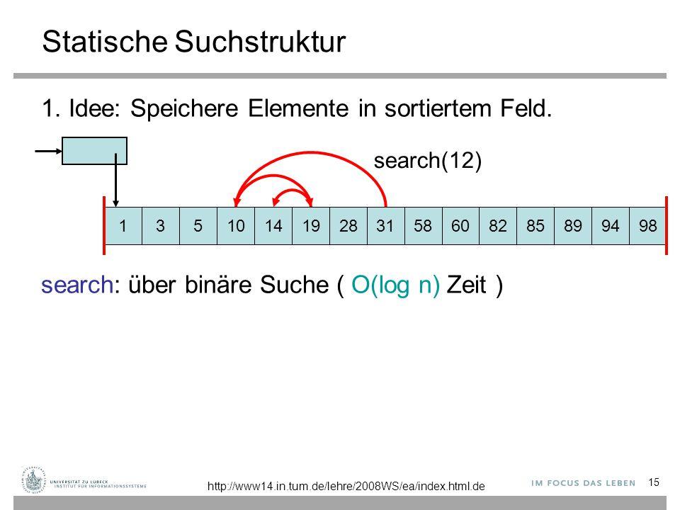 15 Statische Suchstruktur 1. Idee: Speichere Elemente in sortiertem Feld. search: über binäre Suche ( O(log n) Zeit ) 131014195283158608289949885 sear