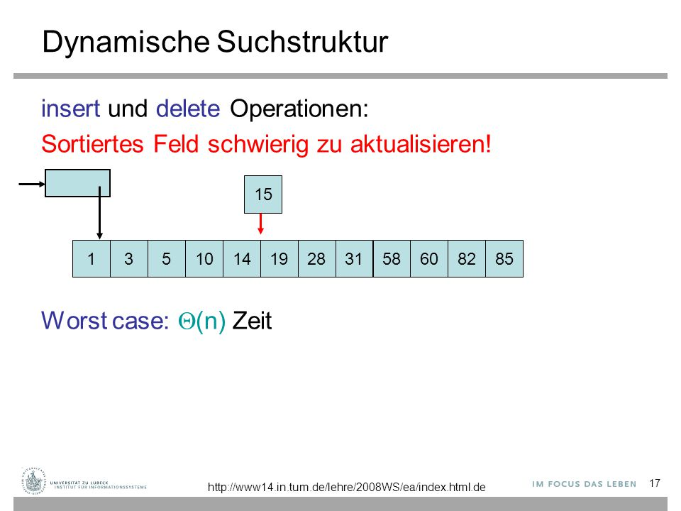 17 Dynamische Suchstruktur insert und delete Operationen: Sortiertes Feld schwierig zu aktualisieren! Worst case:  (n) Zeit 1310145 19283158608285 15