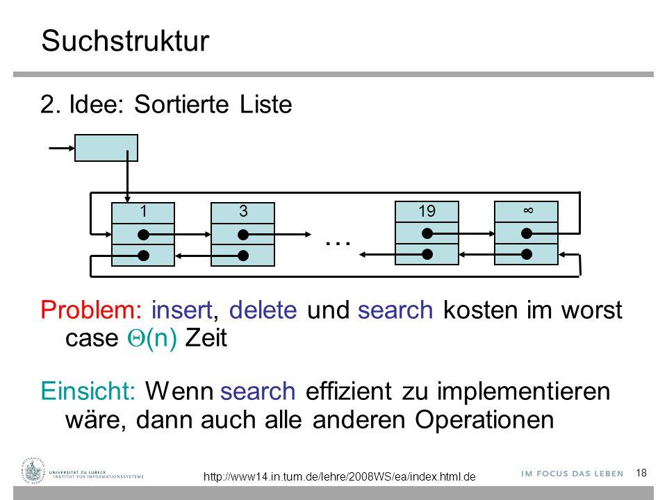 18 Suchstruktur 2. Idee: Sortierte Liste Problem: insert, delete und search kosten im worst case  (n) Zeit Einsicht: Wenn search effizient zu impleme
