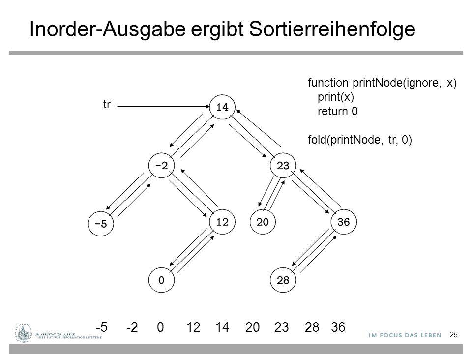 Inorder-Ausgabe ergibt Sortierreihenfolge -5-2 0121420232836 25 function printNode(ignore, x) print(x) return 0 fold(printNode, tr, 0) tr