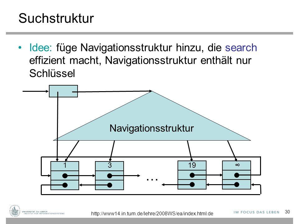 30 Suchstruktur Idee: füge Navigationsstruktur hinzu, die search effizient macht, Navigationsstruktur enthält nur Schlüssel 3 1 … ∞19 Navigationsstruktur http://www14.in.tum.de/lehre/2008WS/ea/index.html.de
