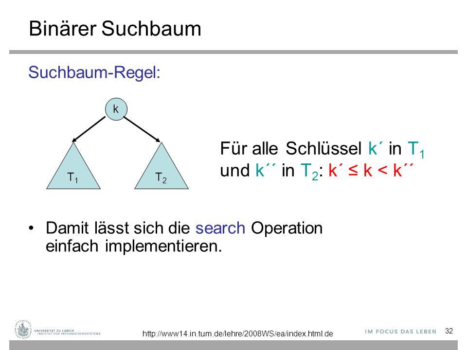 32 Binärer Suchbaum Suchbaum-Regel: Damit lässt sich die search Operation einfach implementieren. k T1T1 T2T2 Für alle Schlüssel k´ in T 1 und k´´ in